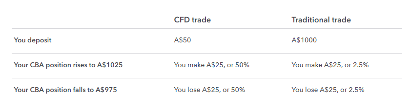 CFD scheme